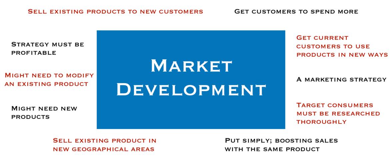 New Ways To Market