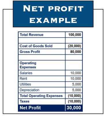 What is net profit? Definition and examples - Market Business News