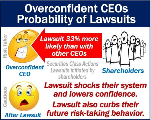 Overconfident CEOs - lawsuit probability
