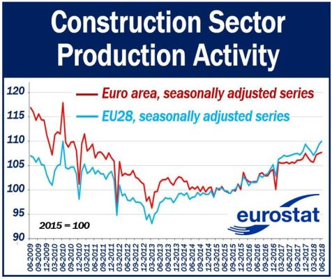 Production activity in the construction sector June 2018