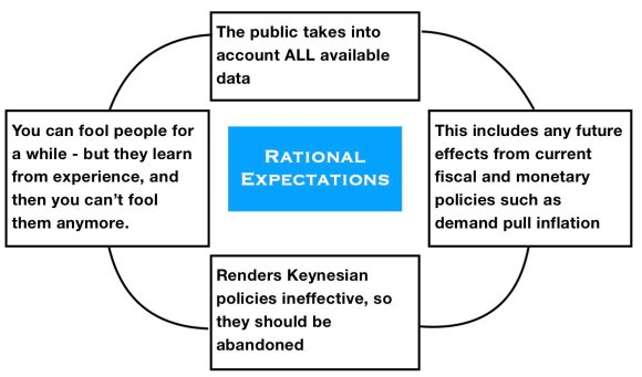Rational_Expectations