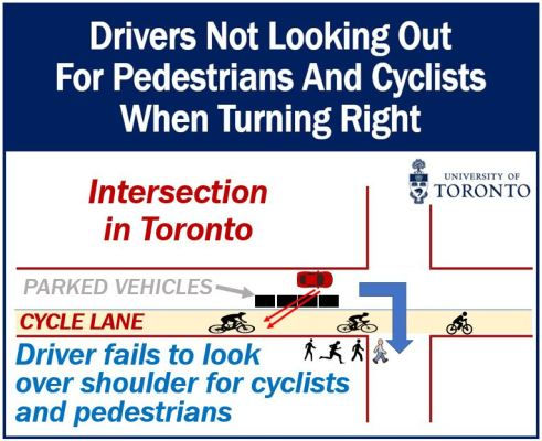 Vehicle drivers fail to see pedestrians and cyclists when turning right