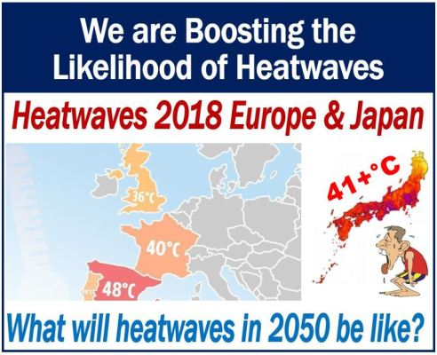 We are boosting the likelihood of heatwaves