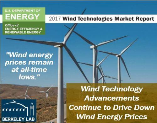 Wind Energy Prices