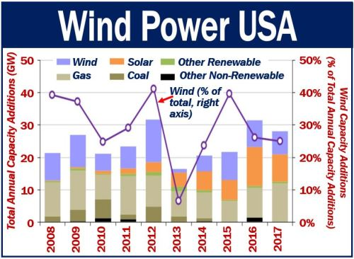 Wind Power USA