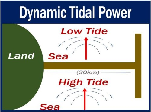 Dynamic tidal power