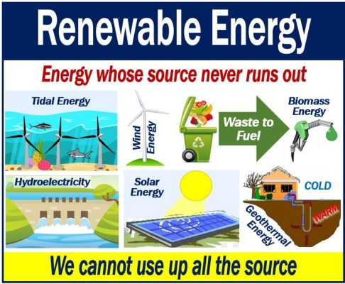 Top 5 examples of alternative energy resources.