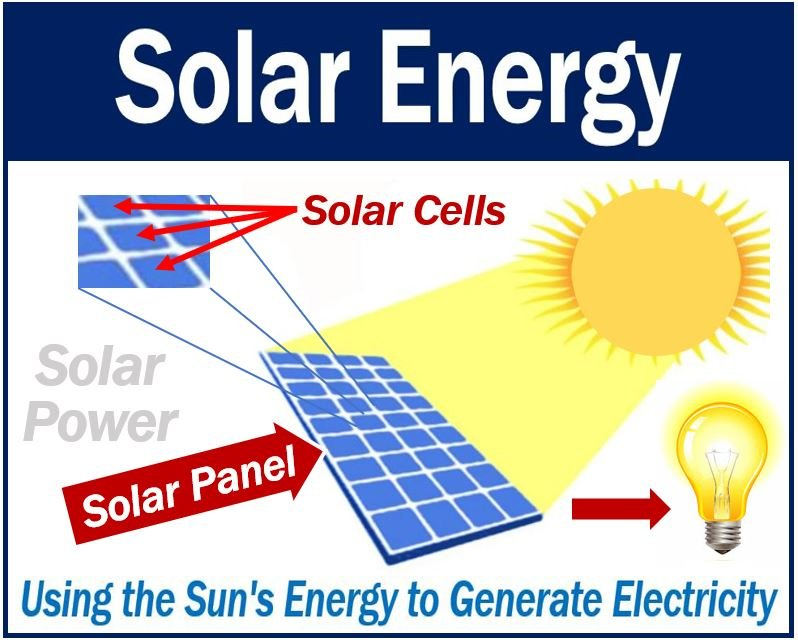 What Is Solar Energy Definition And Examples Market