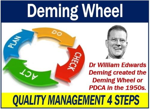 Deming Wheel - Quality Management 4 Steps