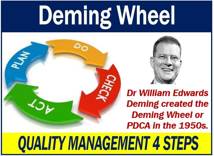 Deming Wheel - Quality Management 4 Steps