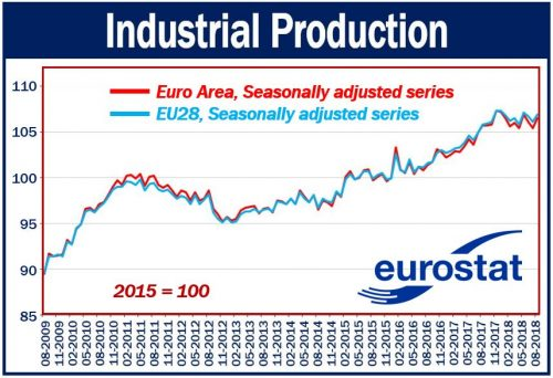 Industrial Production August 2018 Euro Area and EU28