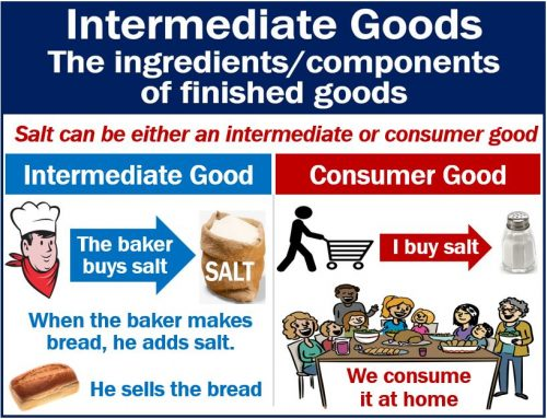 Intermediate Goods - definition and example