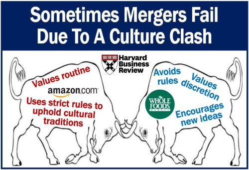 Mergers fail because cultures are incompatible