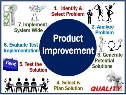 Product Improvement - Example