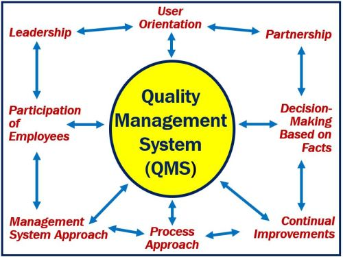QMS - Quality Management System