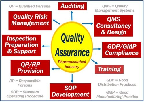 Quality Assurance - Pharmaceutical Industry