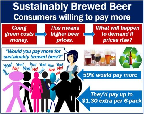 Sustainably Brewed Beer - people would pay more