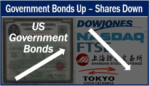 US Government bonds up - stock markets down