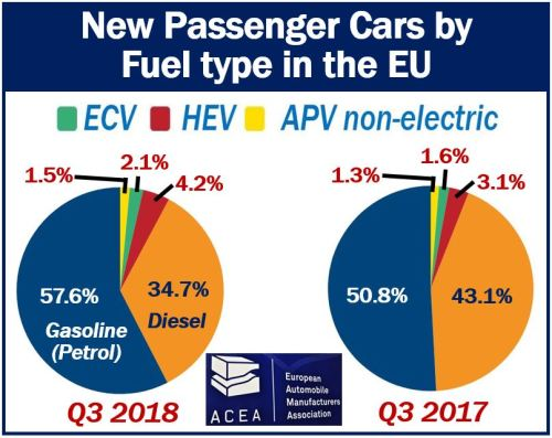 Fuel types for new cars in the European Union - Market