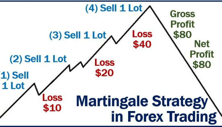 Martingale Strategy in Forex Trading