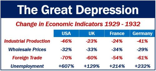 The Great Depression - four countries