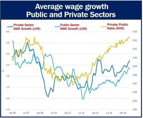 Average Wage Growth