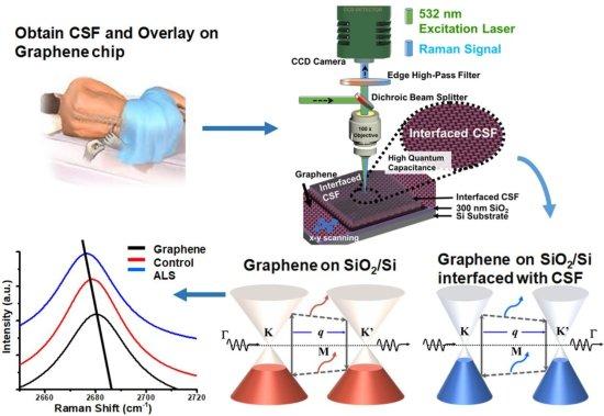 Using graphene to detect neurodegenerative diseases