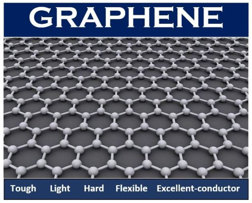 Graphene Image and description