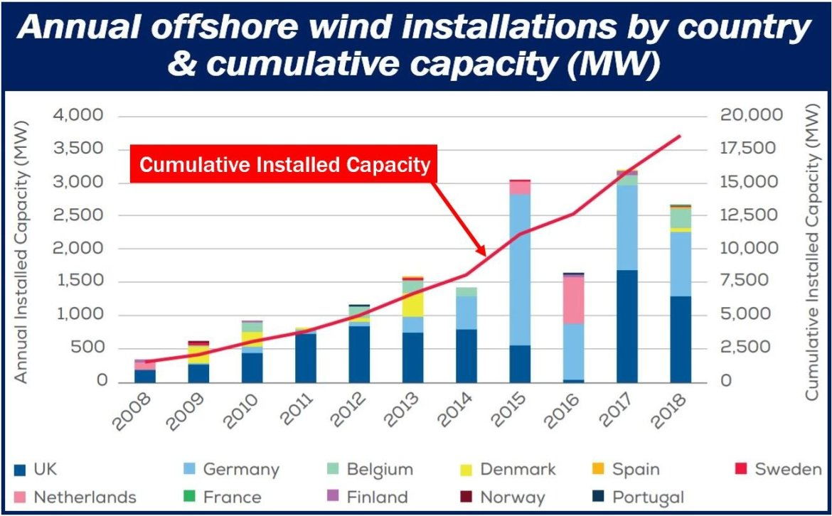 Offshore wind energy capacity article - image 3