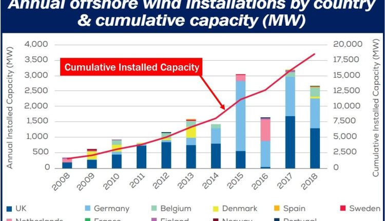 Offshore wind energy capacity article – image 3