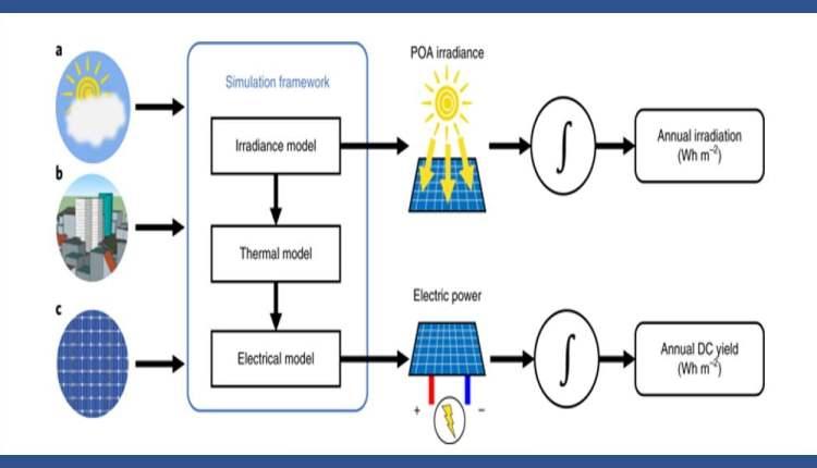 Solar energy in an urban environment thumbnail