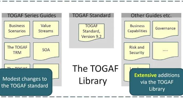 TOGAF article