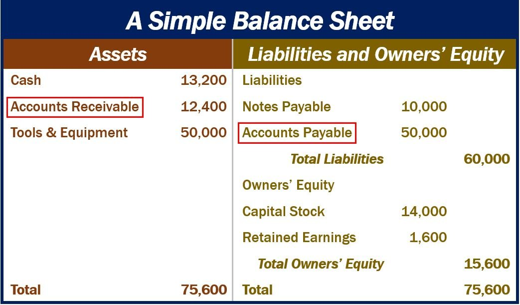 Balance Sheet - accounts receivable and payable image 22222