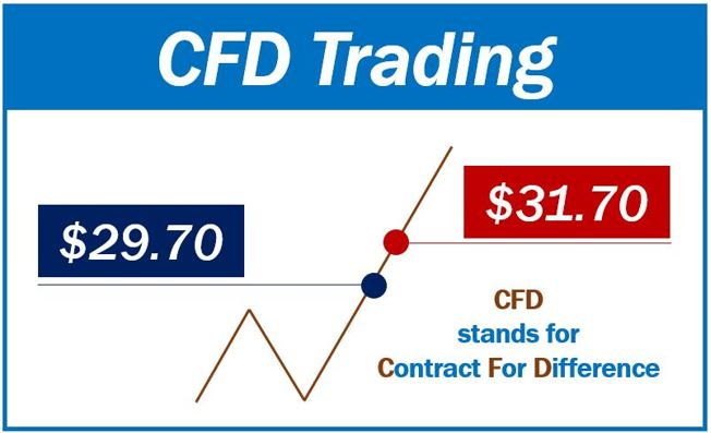 forex and cfd contracts are not over-the-counter (otc) derivatives