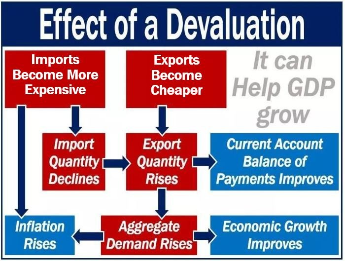 What is a devaluation? Definition and examples - Market Business News