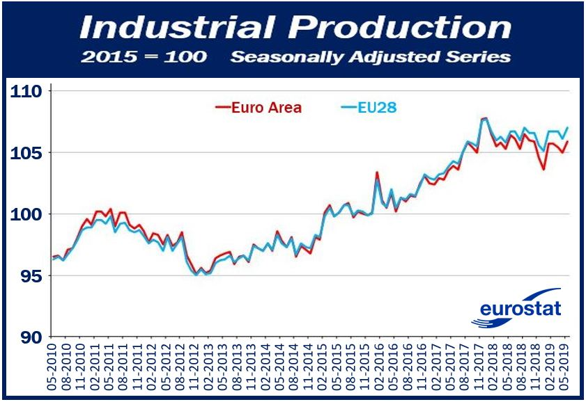 Industrial Production European Union May 2019