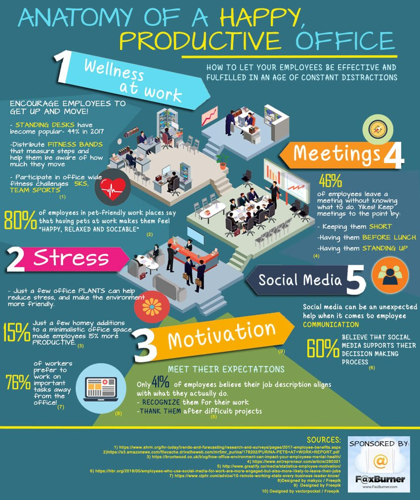 Happy and Productive Office
