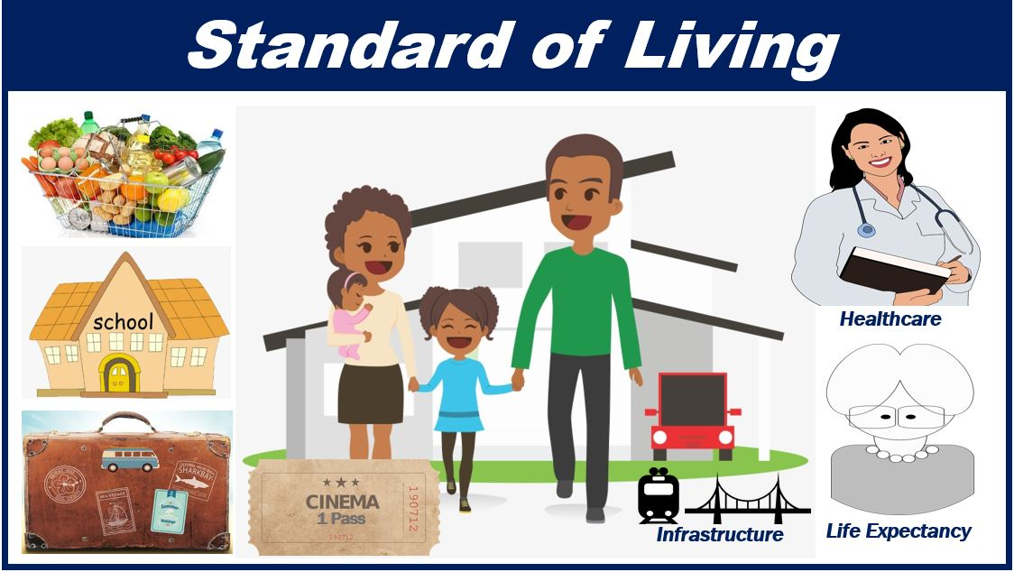 What is standard of living? Definition and examples
