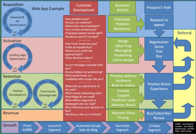 AARRR[G], Customer Development, and Lean Startup