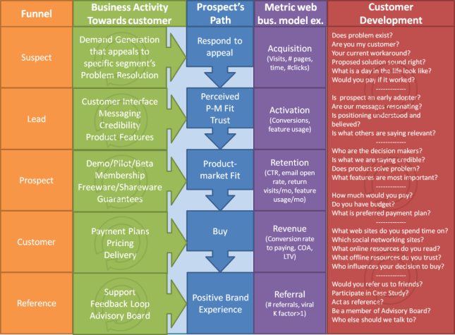 customer development ii