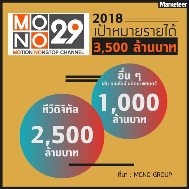 MONO29รายได้