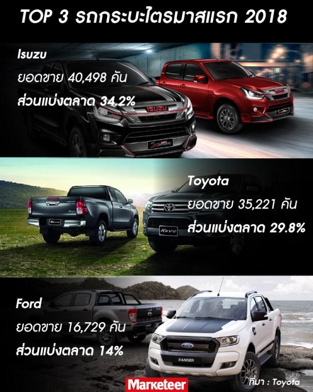 ส่วนแบ่งตลาดรถกระบะ