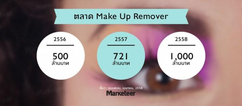 ตลาดMake Up Remover - Marketeer Online