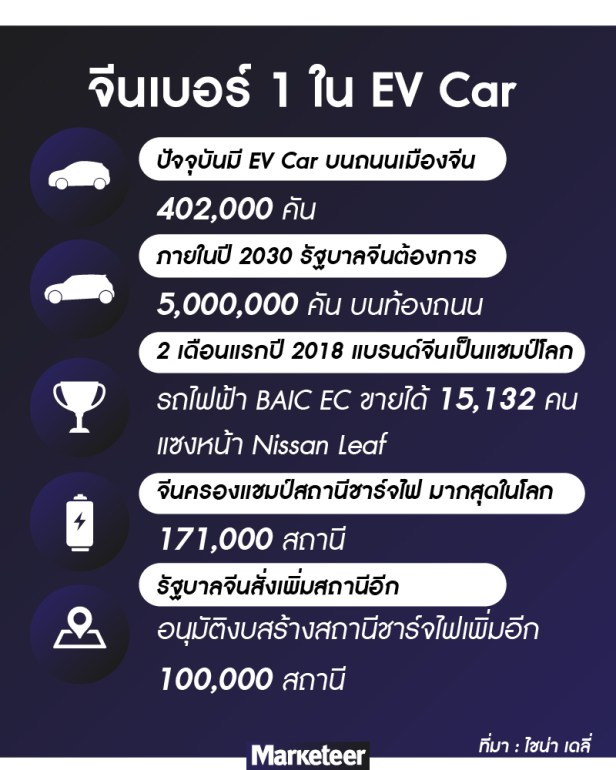จีน EV car