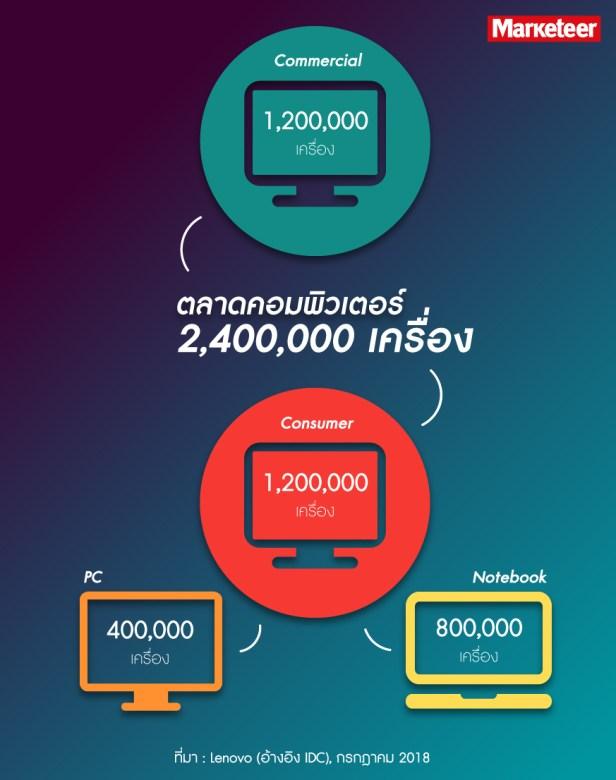 ตลาด คอมพิวเตอร์