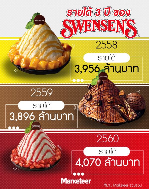 การตลาด swensen