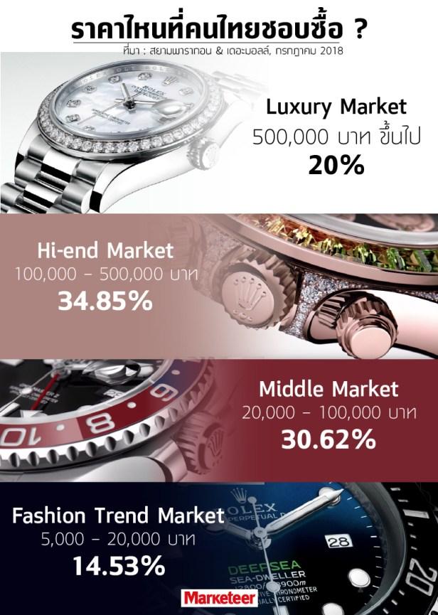 ตลาดนาฬิกา