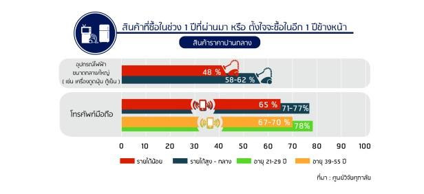 พฤติกรรมการซื้อของคนไทย
