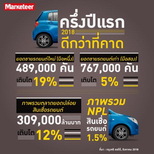 ตลาด สินเชื่อรถยนต์