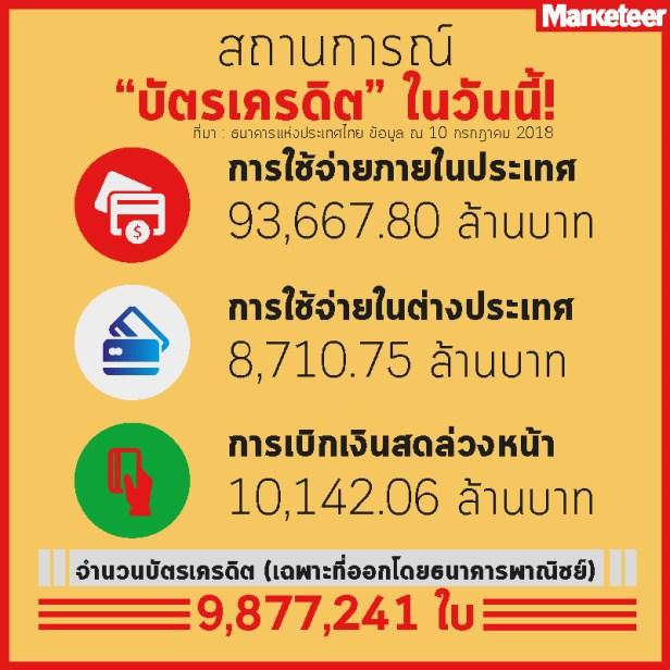 บัตรเครดิตวันสยามกสิกรไทย